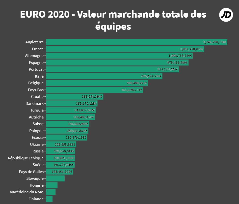 Euro 2020 - Valeur marchande des équipes