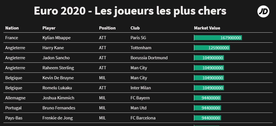 Les joueurs les plus chers de l'Euro 2020